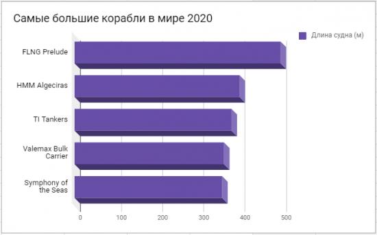 Самые большие суда в мире 2020