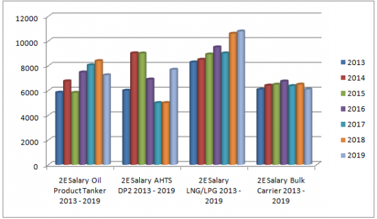 2E_Salary_Rate_All_Vessels_6_Years