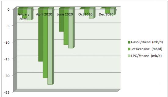 Oil Demand Tendencies in 2020