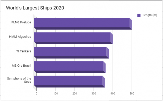 World's Largest Ships 2020