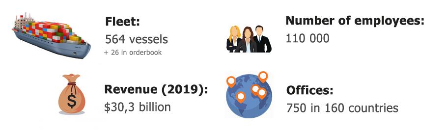 CMA CGM Group Stats