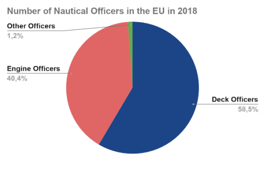 Number of Deck and Engine Officers