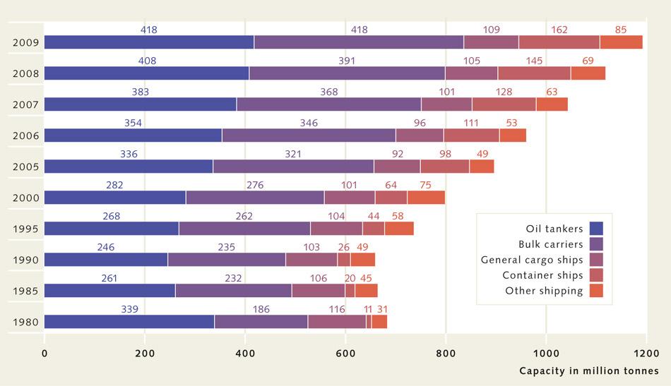 Рост мирового флота в зависимости от типа судна